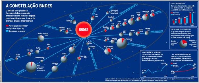 BNDES-Participacoes-779961