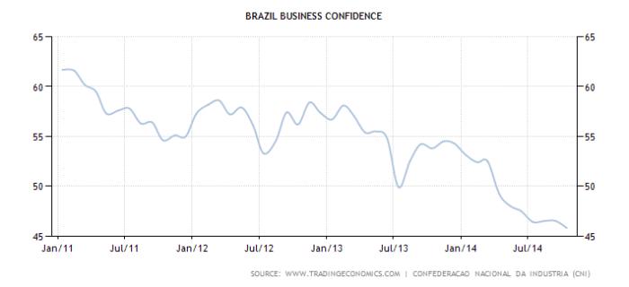 brazil-business-confidence