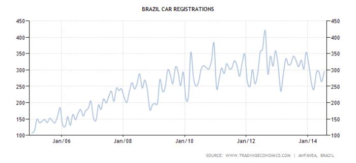 brazil-car-registrations