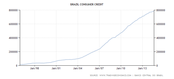 brazil-consumer-credit