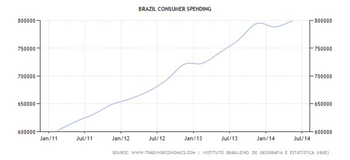 brazil-consumer-spending