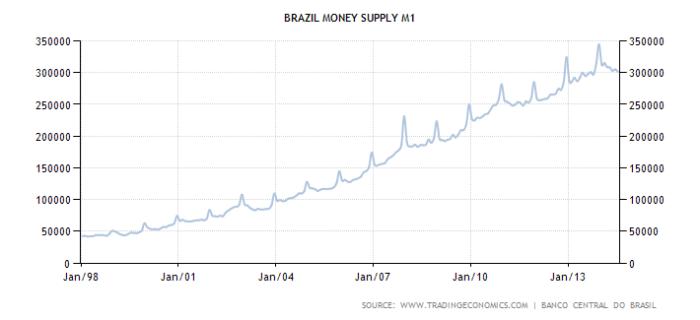 brazil-money-supply-m1