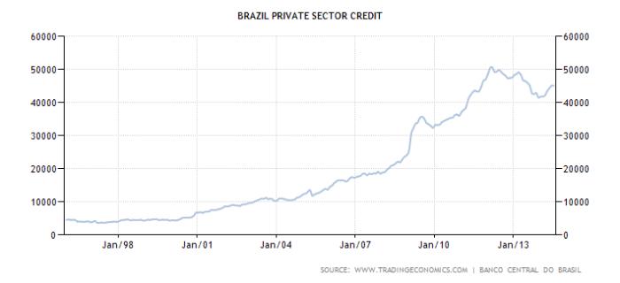 brazil-private-sector-credit