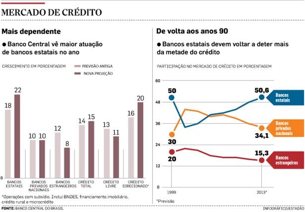 Credito-nos-bancos-publicos-deve-subir-mais-que-o-dobro-dos-privados-televendas-cobranca-interna