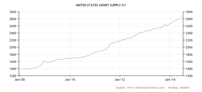 united-states-money-supply-m1