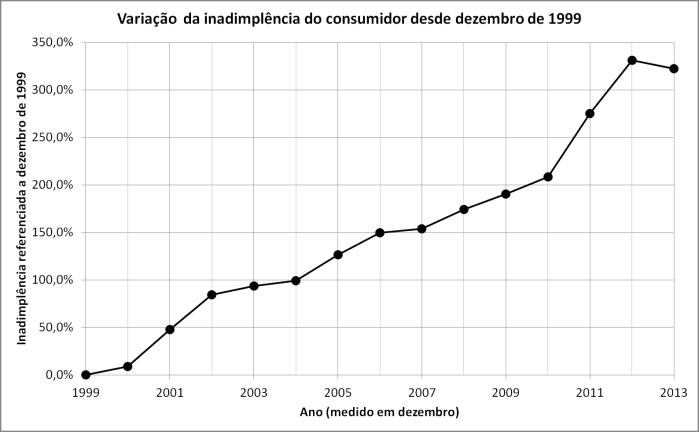 Variação-da-inadimplência-do-consmidor-desde-dezembro-de-1999-Gráfico
