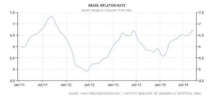 brazil-inflation-cpi